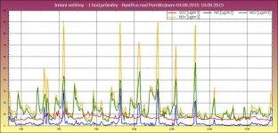 Graf imisních veličin v lokalitě Bystřice nad Pernštejnem za období 04.08.2015 - 18.08.2015