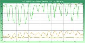 Graf meteo veličin v lokalitě Bochovice za období 15.04.2014 - 29.04.2014