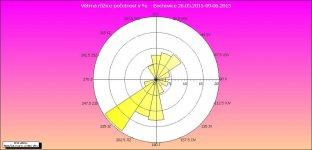 Větrná růžice v lokalitě Bochovice za období 26.05.2015 - 09.06.2015